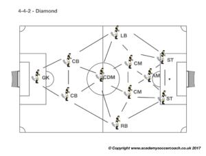 4-4-2 - Diamond