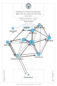 Guardiola - City Pass Map